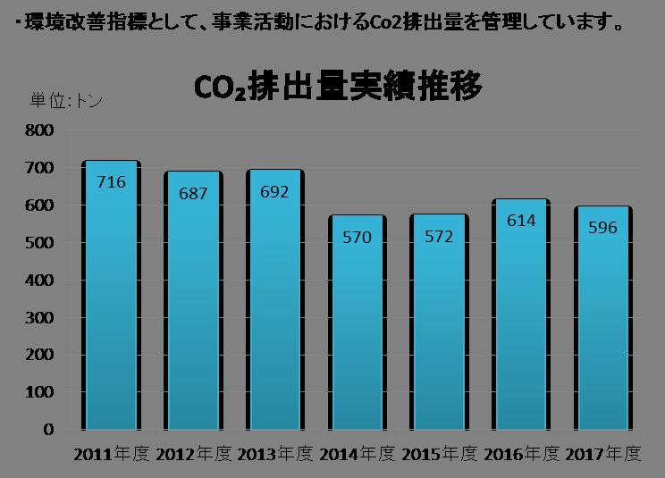 2018環境グラフ